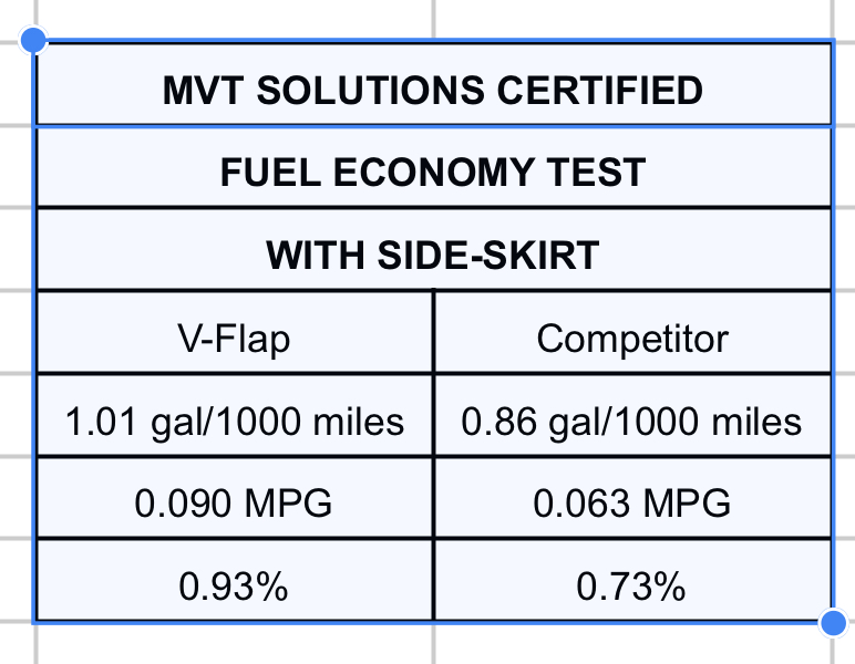 V-Flap mud flap performs 27.4 better than any other mud flaps
